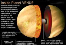 Sayari ya Venus